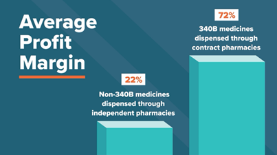 An image displaying the average profit margin of non-340B medicines dispensed through independent pharmacies versus through contract pharmacies, 22 percent versus 72 percent