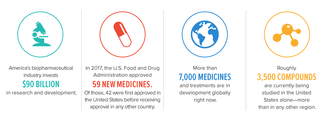 Key Facts about innovative medicines: Fact 1:  America's biopharmaceutical industry invests 90 billion dollars in research and development. Fact 2: In 2017, the US Food and Drug Administration approved 59 new medicines. Of those, 42 were first approved in the United States before receiving approval in any other country. Fact 3: More than 7000 medicines and treatments are in development globally right now. Fact 4: Roughly 3500 compounds are currently being studied in the United States alone-more than in any other region.