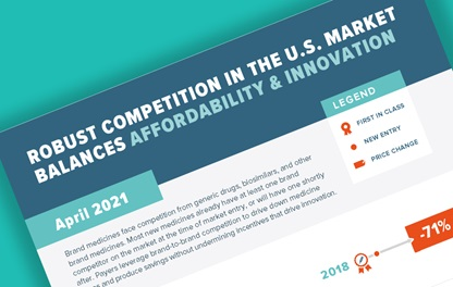 "A teaser image showing PhRMA's infographic titled ""Robust Competition in the U.S. Market Balances Affordability and Innovation"""