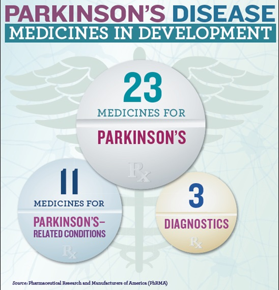 Medicines in Development for Parkinson's Disease