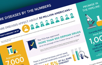 "A graphic displaying PhRMA's fact sheet entitled ""Spurring Innovation in Rare Diseases"""