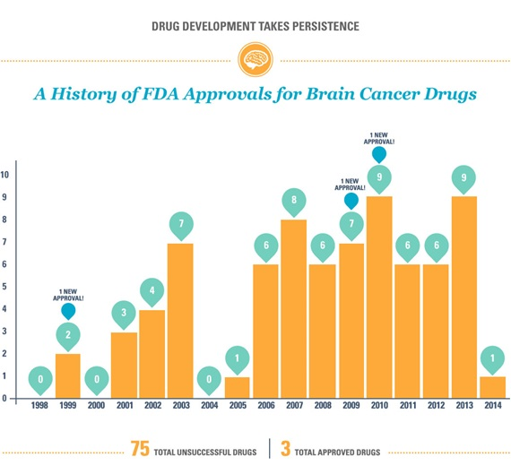 A history of FDA approvals for brain cancer drugs