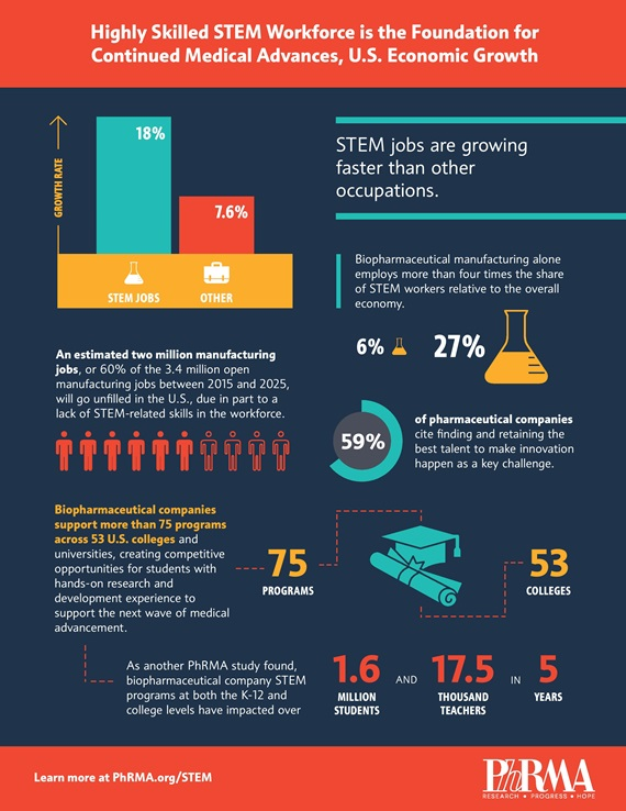 STEM workforce infographic