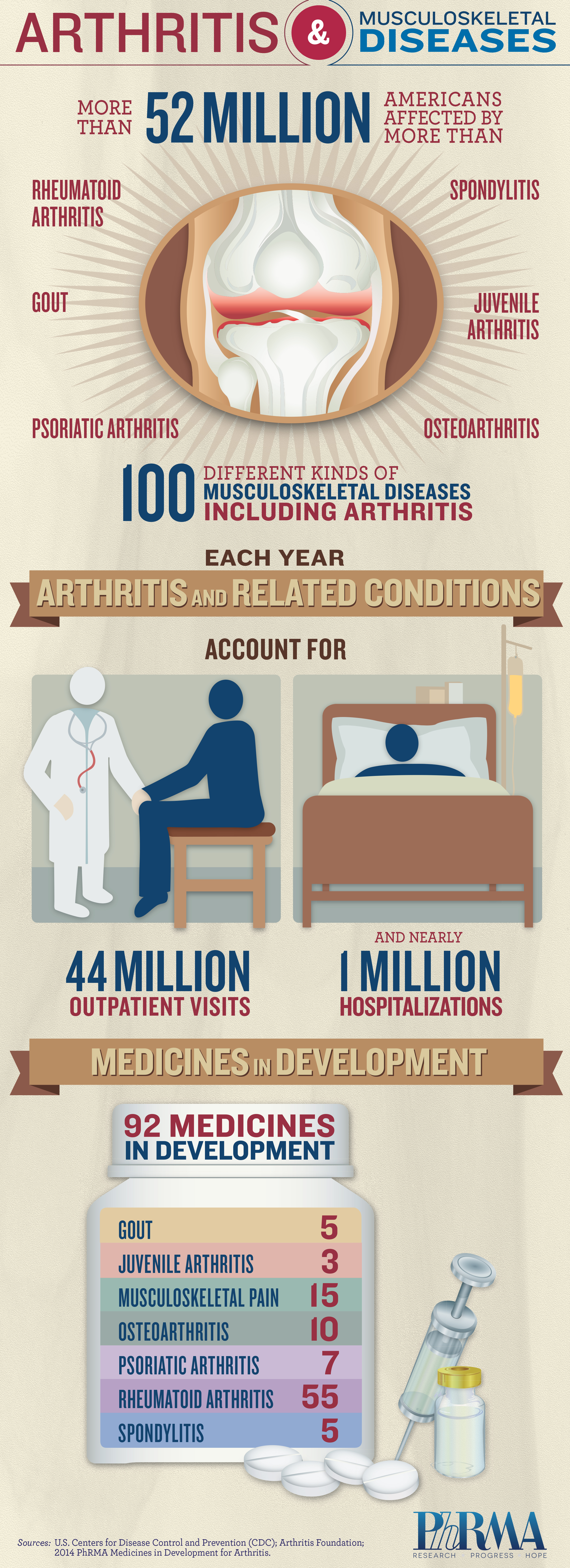 Arthritis and Musculoskeletal Diseases